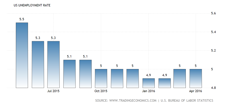 united-states-unemployment-rate@2x.png